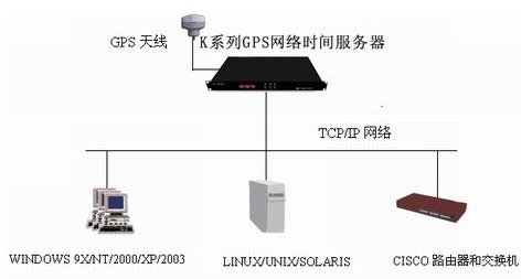 GPS时钟服务器