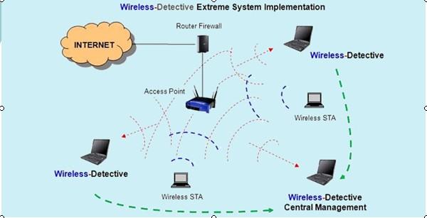无线网络取证系统