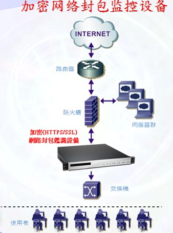 https/ssl上网行为审计系统